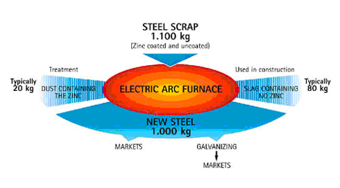 img_zinc_recycling_relectric_arc_furnace